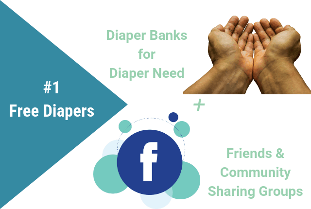 Graphic showing that diaper banks, friends, and community sharing groups can be sources of free diapers.