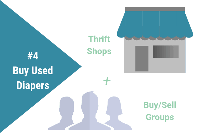 Graphic showing thrift shops and buy/sell groups as a source for used cloth diapers.
